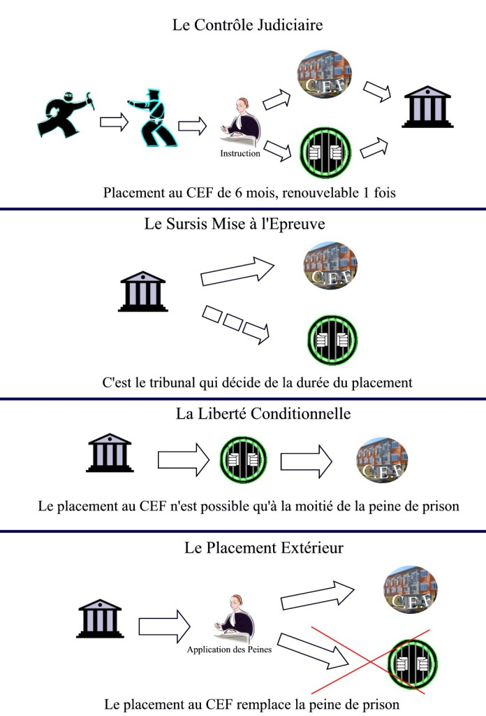 Placements CEF